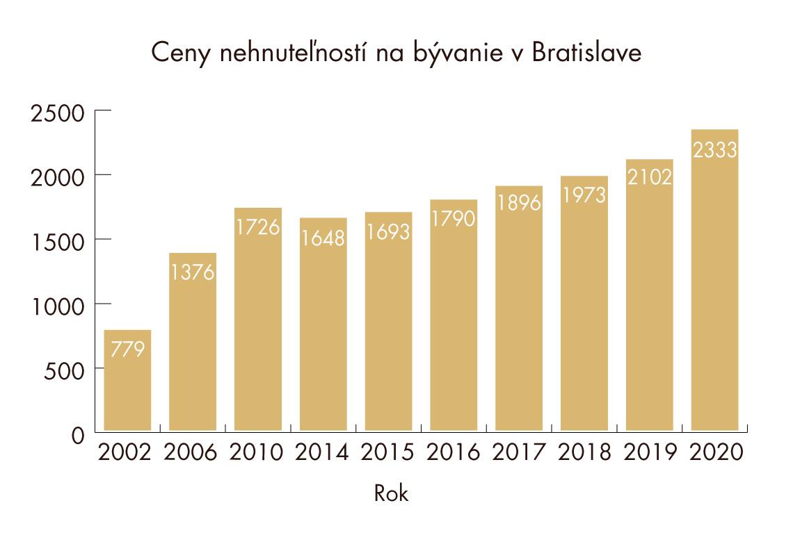Ceny nehnuteľností na bývanie v Bratislave